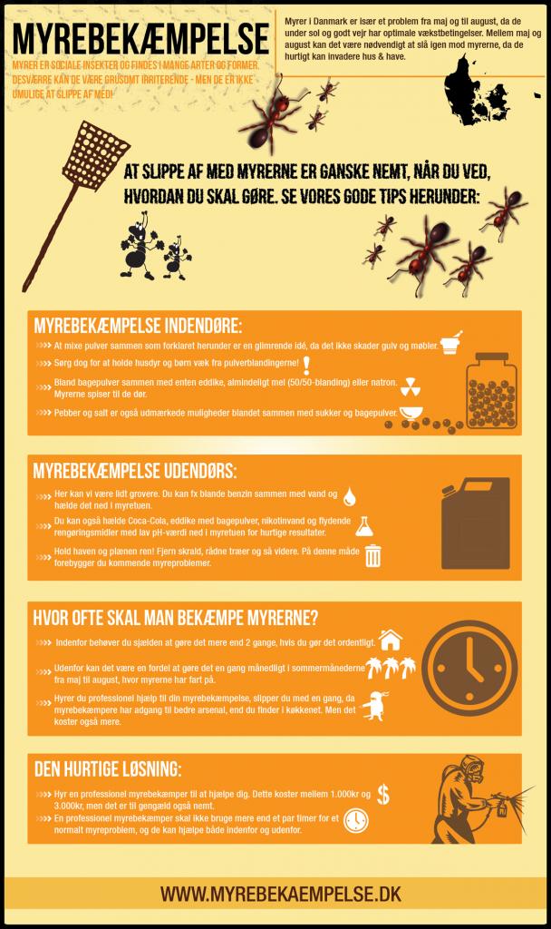 myrebekæmpelse-infografik